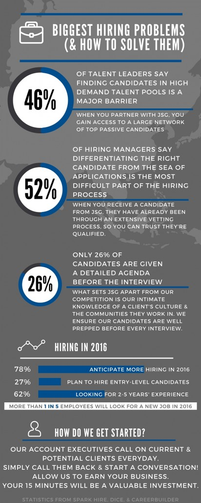 Biggest Hiring Problems // Many companies will have significant obstacles to overcome to find & hire the top talent they need in 2016.
