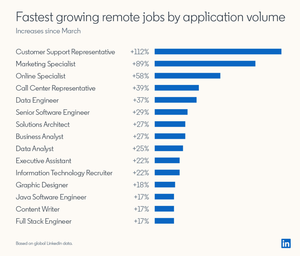 fastest growing remote jobs