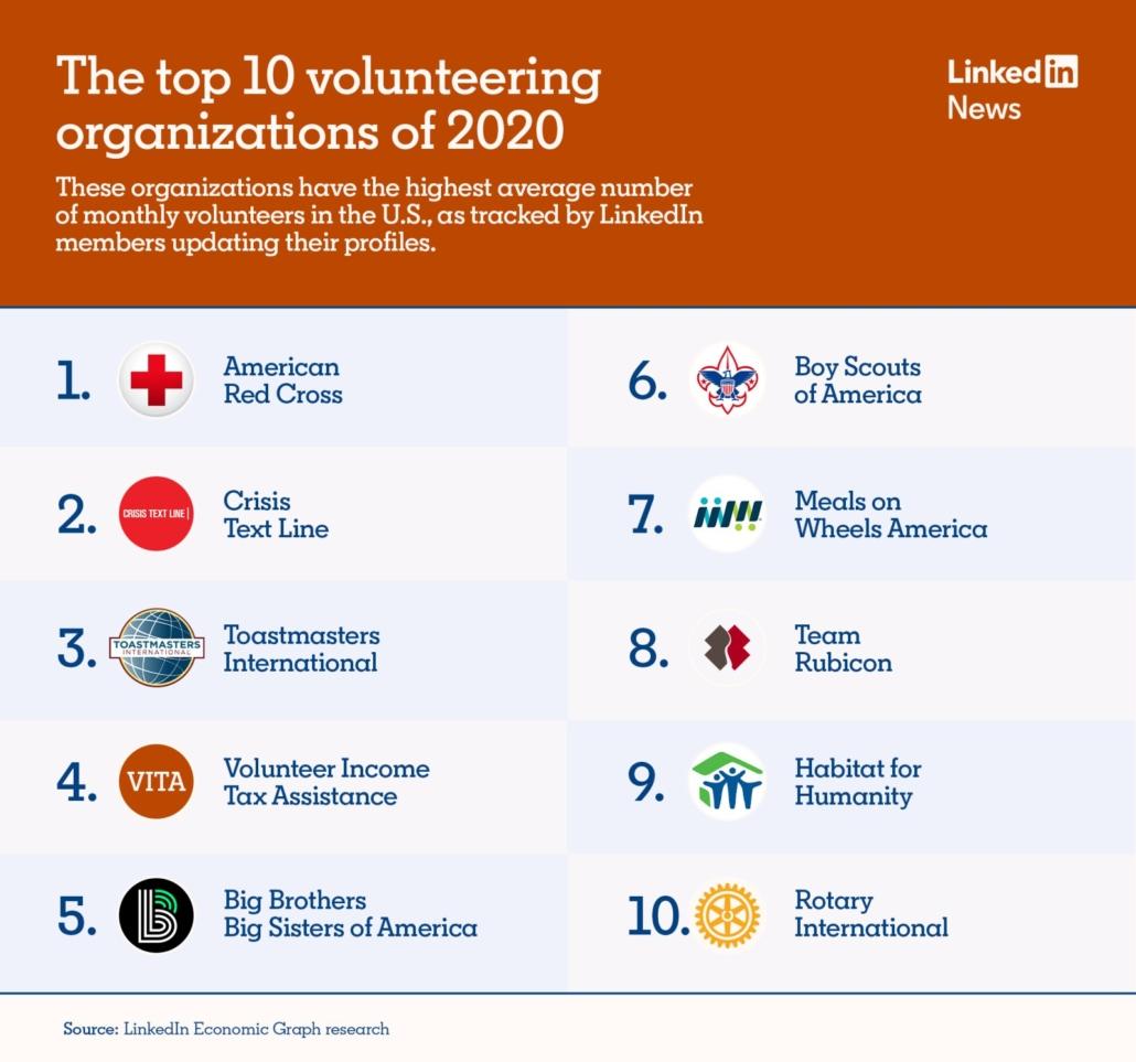 Volunteering Organizations LinkedIn